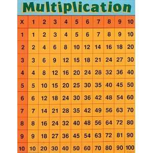 Multiplication (Cheap Charts) (9780768212358): School